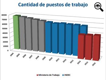 En 2004, la FATERyH declaró al Ministerio de Trabajo que contaba con 75.992 afiliados (verde) y desde el 2005 al 2008 no hubo datos (gris).