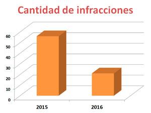 Cantidad de infracciones realizadas durante el 2015 contra las que tienen sentencia firme durante el 2016 por faltas a la Ley 941 (RPA porteño).