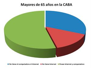 Sólo el 54% podría utilizar la Aplicación Oficial Consorcio Participativo promovida por Rodríguaz Larreta.