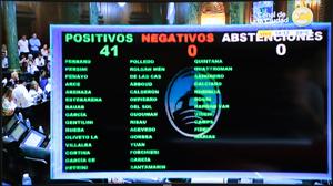 El nuevo artículo 13º de la Ley 941 contó con el voto positivo de los 41 legisladores presentes.