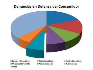 El año pasado se presentaron en total 20.349 denuncias