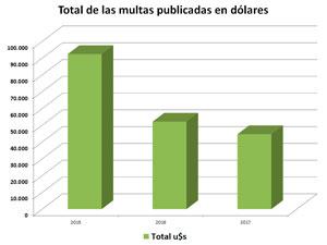 Durante el 2015 se publicaron en el Boletín Oficial de la CABA 34 multas.