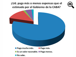 La encuesta se publicó en el grupo de Pequeñas Noticias en Facebook el 29 de enero y luego de 24 horas se realizó el corte para realizar los cálculos.