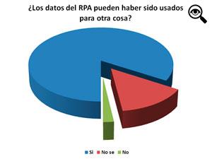 La encuesta comenzó el 5 de febrero y se tomaron los datos el 28 de ese mes.