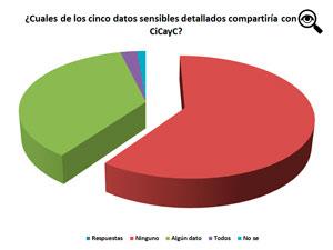 Algunos de los datos sensibles pertenecen al consorcio, otros al administrador y los demás al encargado.