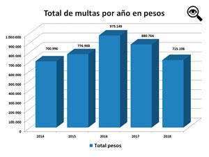 En 2016 se llegó a casi un millón de pesos en multas.