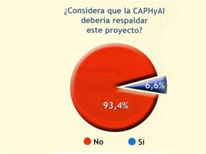 Uno de los diez gráficos que publicó la CAPHyAI sobre la encuesta que realizó.