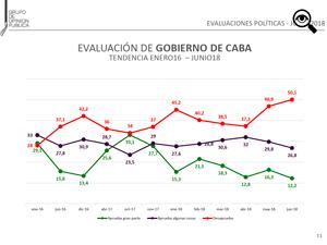 """Reproducción del gráfico elaborado por """"Grupo de Opinión Pública""""."""