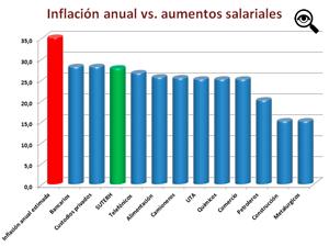 Si bien ahora se especula que la inflación podría llegar al 42%, hace sólo 10 días se estimó en un 35%.