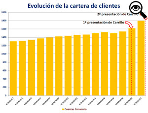 El 31 de agosto del año pasado el Banco Ciudad contaba con 1.304 cuentas consorcio.
