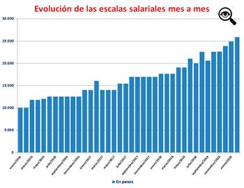 Para este gráfico no se calculó el bono de los 5 mil pesos.