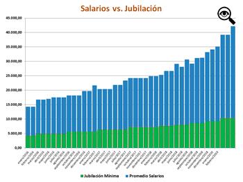 Evolución del promedio salarial de las dos funciones más comunes contra los haberes mínimos de los jubilados.