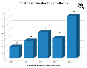 La cantidad de multas publicadas durante el año pasado fue un record absoluto desde el 2014.
