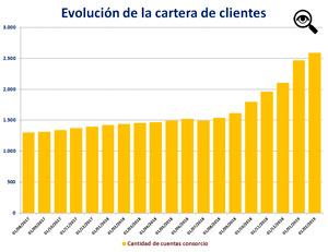 En enero de este año -en forma inusual- se sumaron  363 consorcios, en febrero el número bajó a 120.