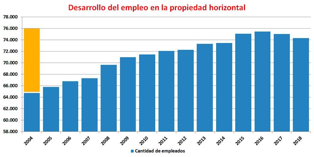 La columna naranja grafica la deferencia informada por la FATERyH al Ministerio de Trabajo en 2004 y lo informado en 2017 por el INDEC.