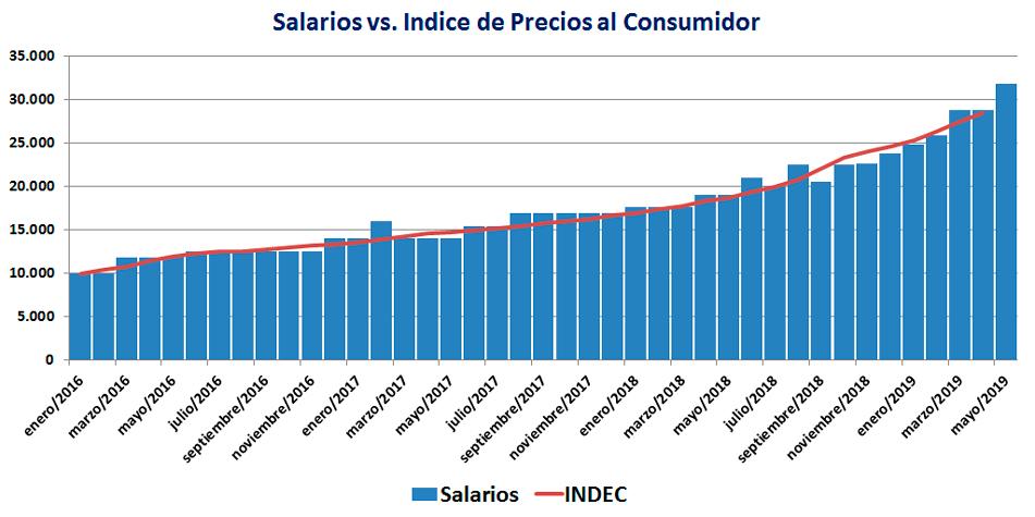 Tomando como base enero de 2016, los aumentos salariales del sector acompañaron la inflación mensual.
