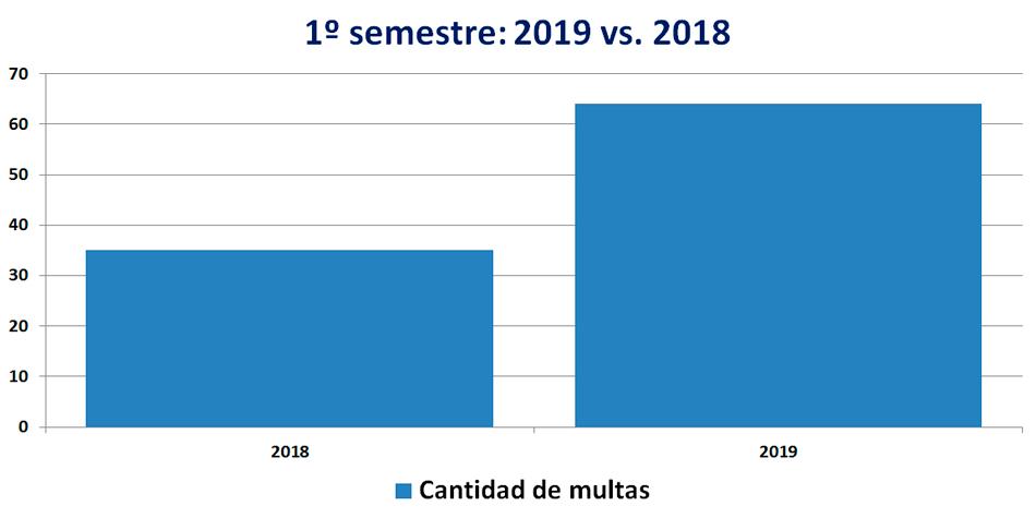 Durante el primer semestre de 2018 se sancionaron 35 administradores mientras que en 2019 fue de 64.