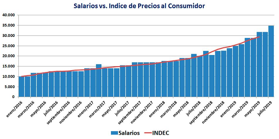 Hasta mayo, los salarios acompañaron el Indice de Precios al Consumidor (INDEC)