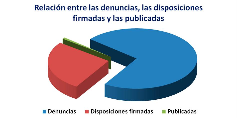 De las 1.314 denuncias presentadas se firmaron 478 disposiciones sancionatorias de las cuales se publicaron, hasta ahora, sólo 15.