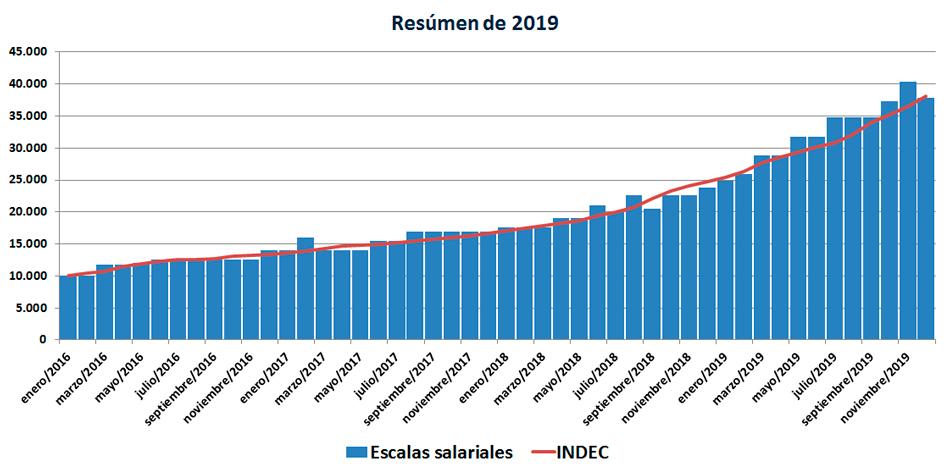 Gráfico de las escalas salariales vs. el INDEC durante 2019.