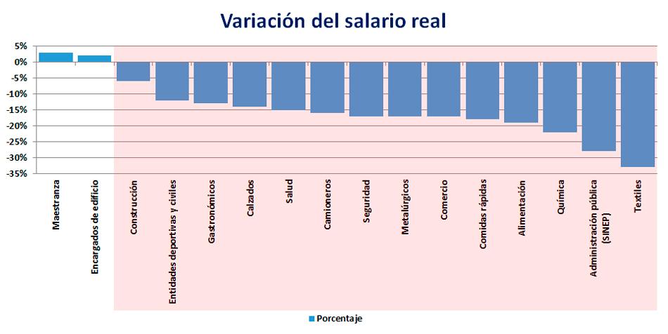 El gráfico refleja la medición realizada entre diciembre de 2017 y noviembre de 2019.