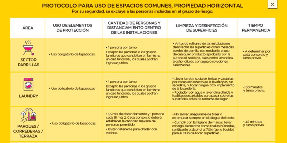 Parte del fallida protocolo que finalmente fue desmentido por Defensa y Protección del Consumidor porteño.