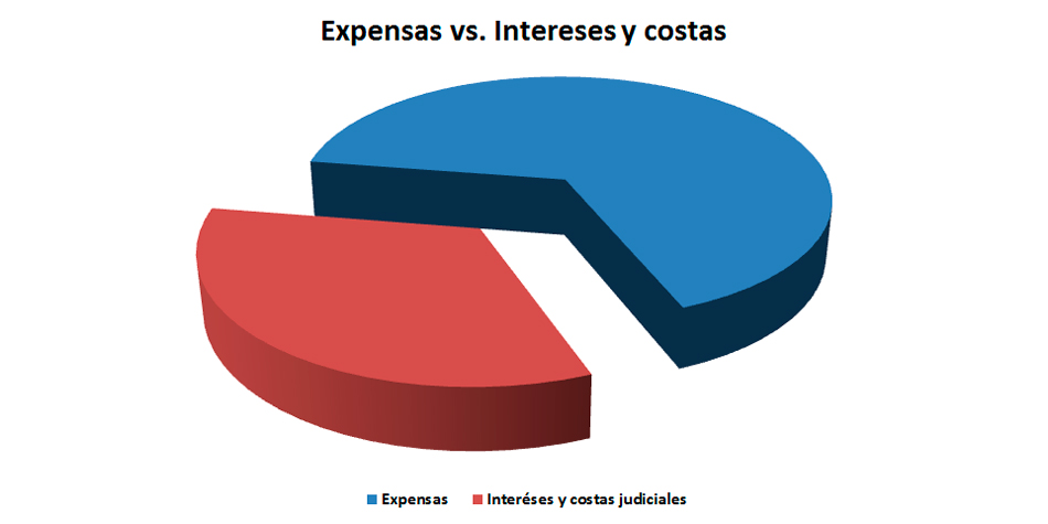 En este caso, el costo de la cobranza judicial -entre intereses y costas- encareció la deuda en un 50,19%.