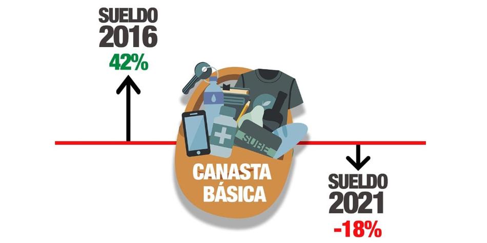 Los trabajadores de Página/12 denunciaron que en 2016 su salario superaba la Canasta Básica en un 42% y este año está por debajo en un 18% [infografia Twitter]