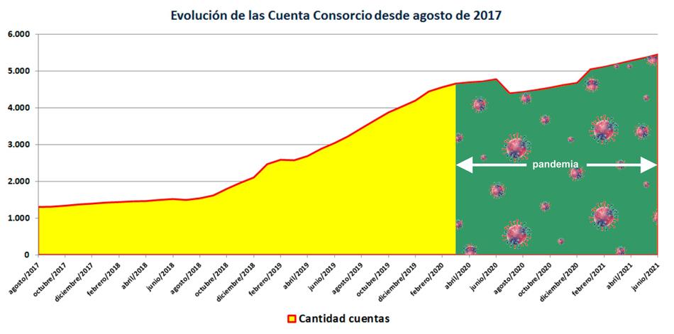 No se aprecia un crecimiento inusual de la cantidad de cuentas consorcio a causa de la pandemia.