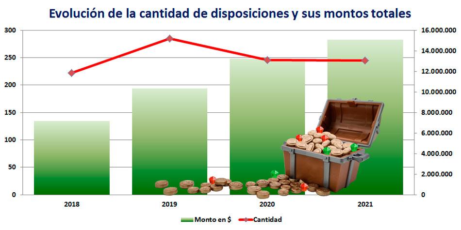 En el gráfico se desarrollan los primeros semestres de los últimos cuatro años [Fotoilustración Pequeñas Noticias].